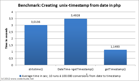 Benchmark: strtotime() vs DateTime vs getTimestamp in PHP