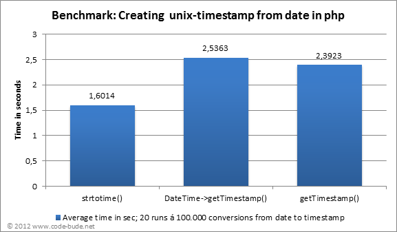 php_date_to_timestamp_benchmark1