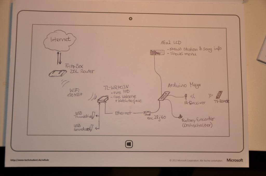 RadioduinoWRT - Systementwurf / system overview