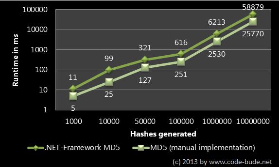 MD5 Hashes in C# erzeugen – Benchmark und Geschwindigkeitsoptimierung
