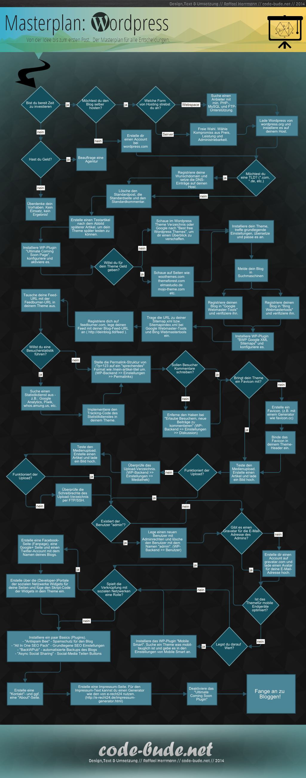 Infografik: Der WordPress Masterplan
