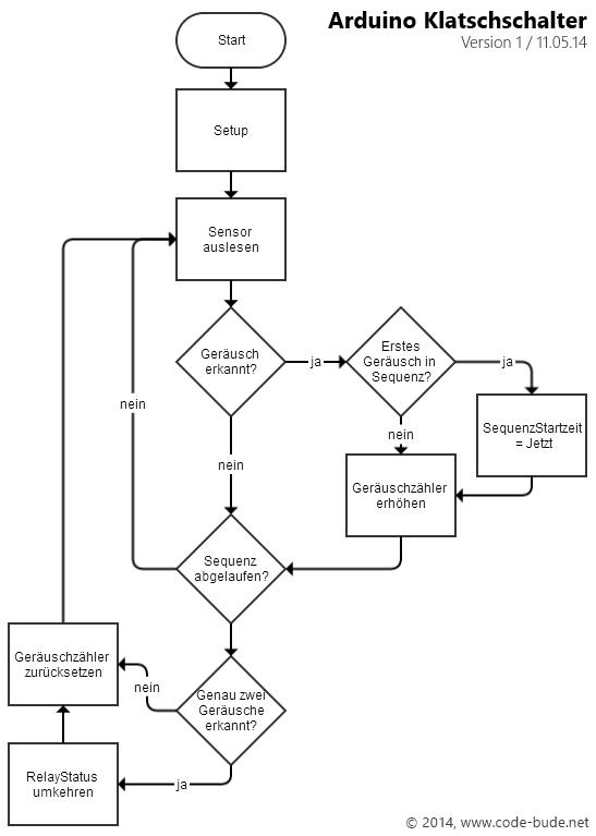 arduino archive
