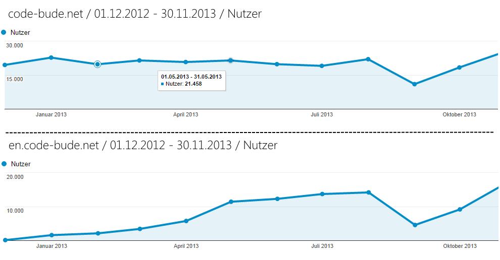 Vergleich Besucherzahlen code-bude.net mit en.code-bude.net