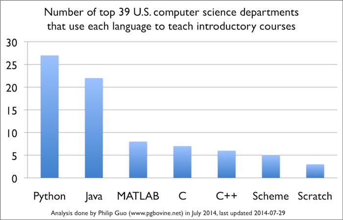 Top 7 Programmiersprachen in 2014 an U.S. Universitäten