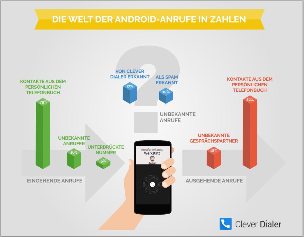 Gastartikel: Clever Dialer – nützliches Tool für die Android-Fanbase