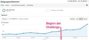 Smartphone aufladen - Google Analytics
