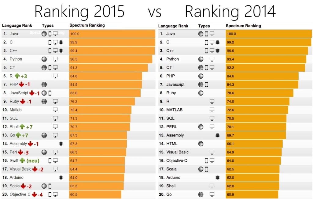 Die Top 20 Programmiersprachen 2015 vs 2014