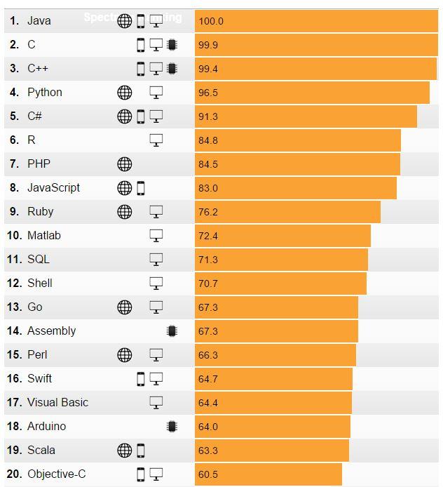 Die Top 20 Programmiersprachen 2015